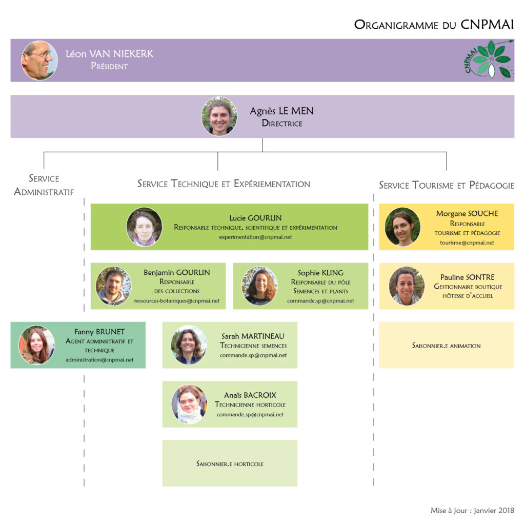 organigramme-CNPMAI-janvier-2018
