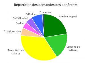 repartition-des-demandes-des-adherents